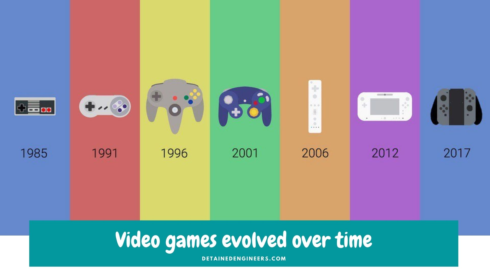 Video Games evolved Over Time